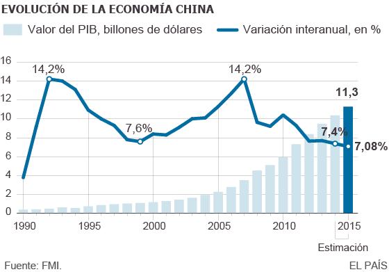"""China se fija una meta de crecimiento de un 7% """"aproximado"""" para 2015"""