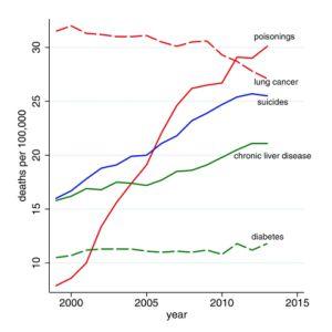 Las causas de mortalidad entre los blancos de 45-54 años.