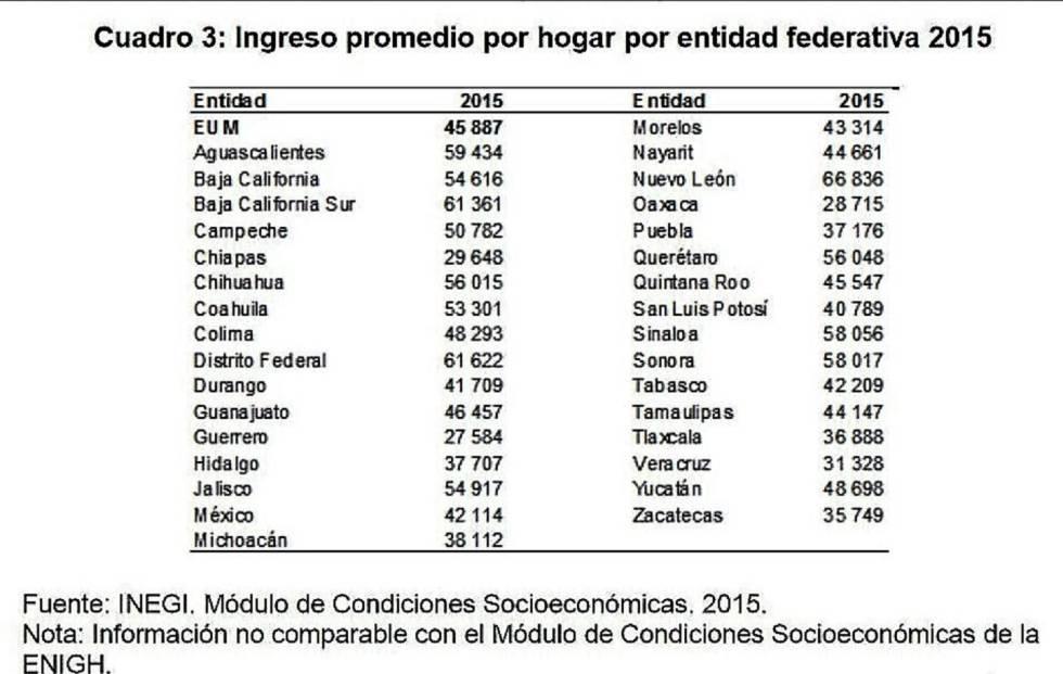 Según la encuesta 2015 del Inegi, el hogar promedio del Estado más pobre de México (Chiapas) percibe un ingreso trimestral de casi 30.000 pesos (unos 1.600 dólares).
