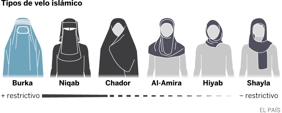 Cómo identificar los velos islámicos