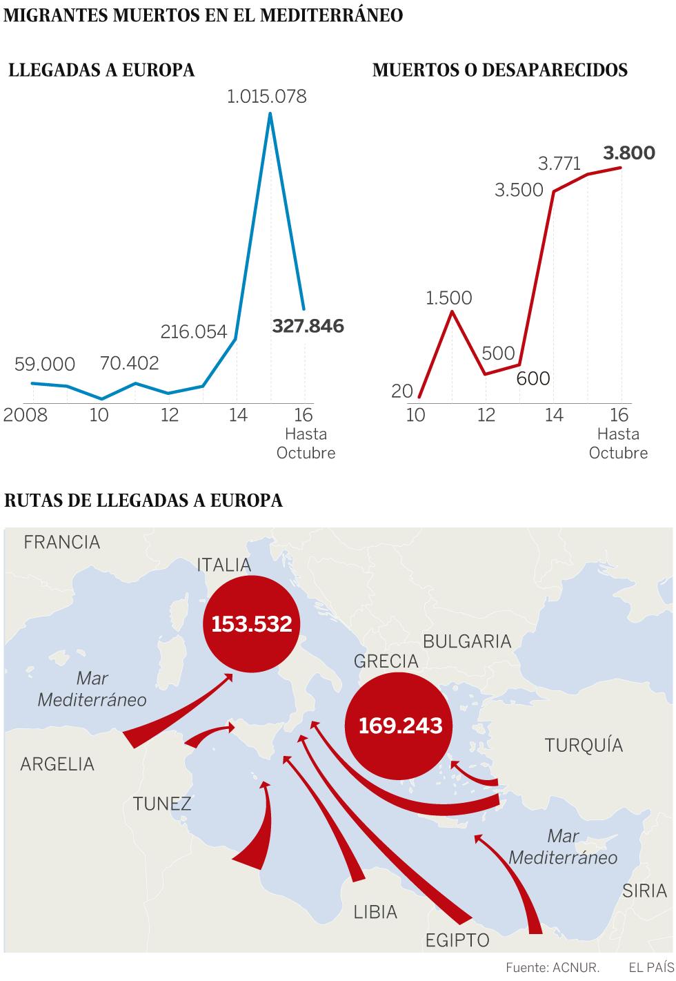 Este 2016 bate el trágico récord de migrantes muertos en el Mediterráneo