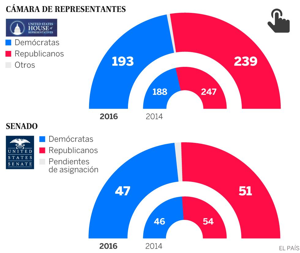 elecciones eeuu 2016 donald trump elegido presidente de