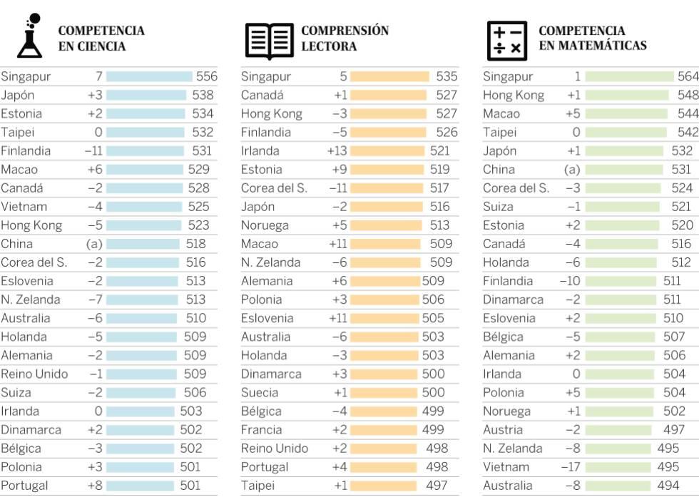 México reprueba todos los exámenes de PISA   Internacional ...