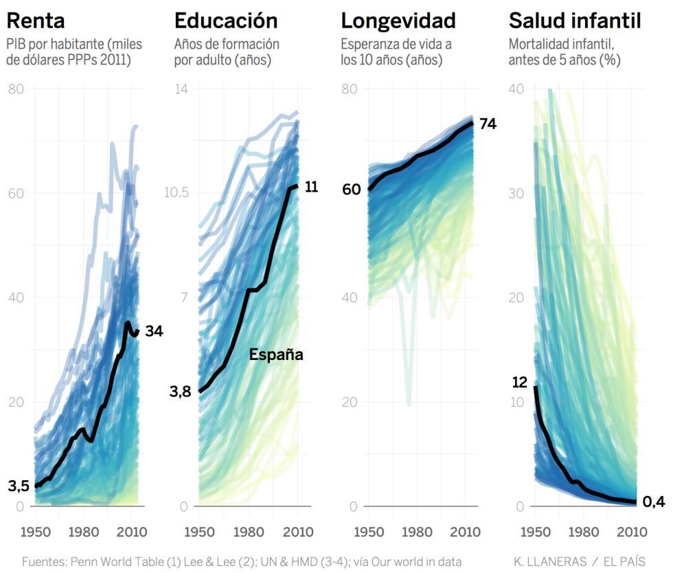 Las paradojas del progreso: datos para el optimismo