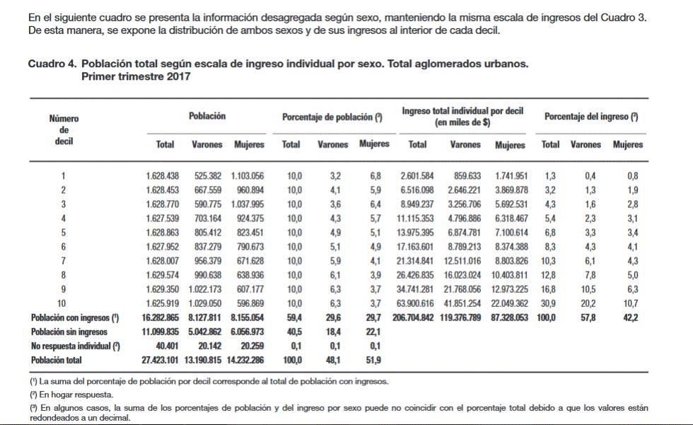 Distribución del ingreso en Argentina. EPH Primer trimestre 2017.