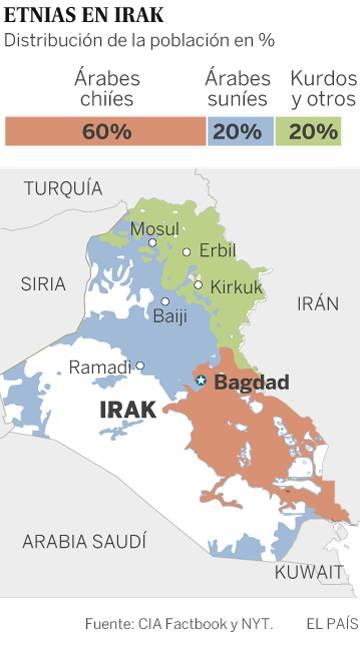 La presencia de milicias chiíes cerca de Mosul irrita a suníes y kurdos