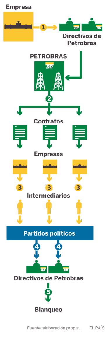 Los entresijos de la corrupción en Brasil