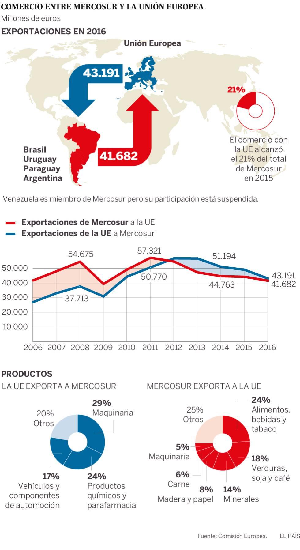 Bruselas quiere blindar el acuerdo comercial con Mercosur este año