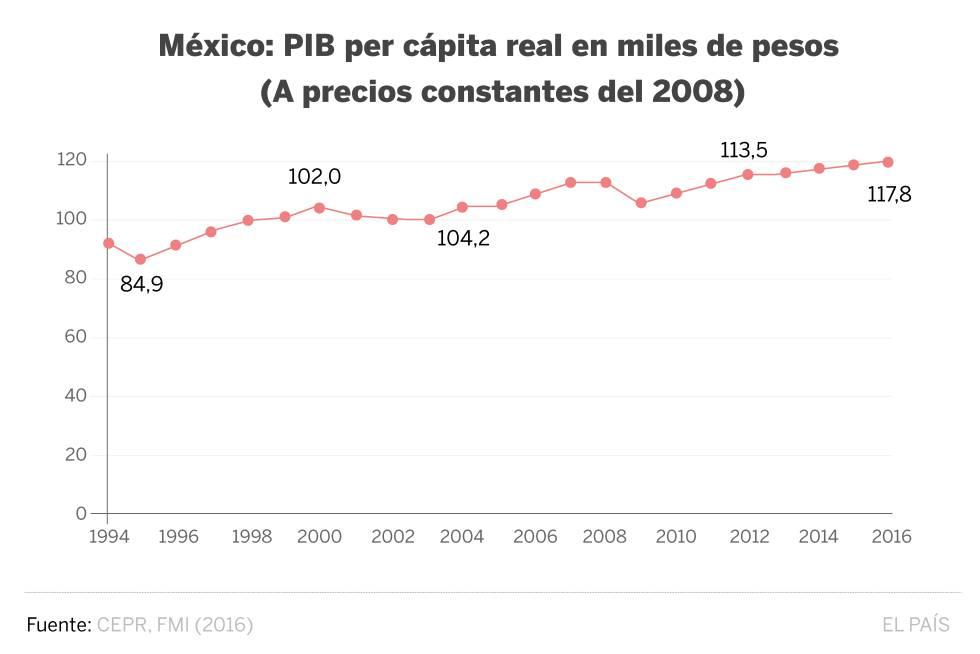 México, 23 años después del TLC