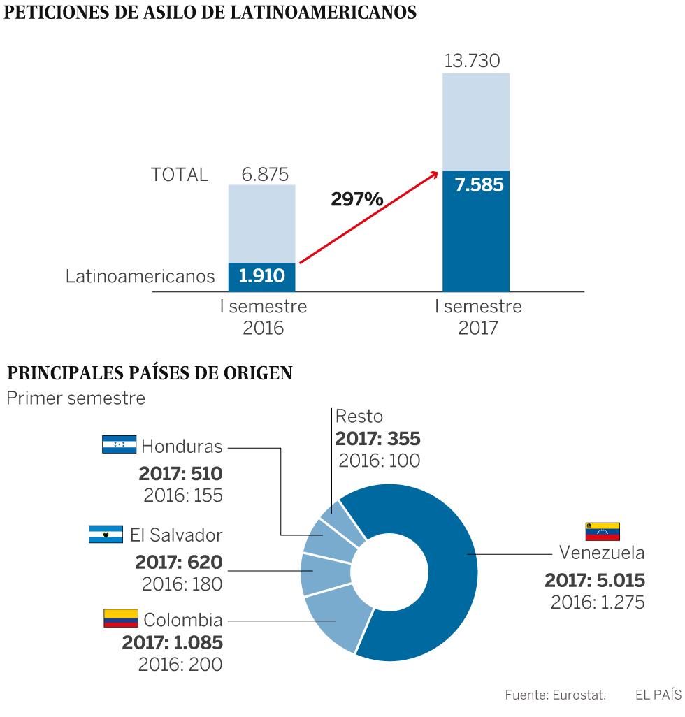 Las solicitudes de asilo de latinoamericanos en España se cuadruplican hasta junio