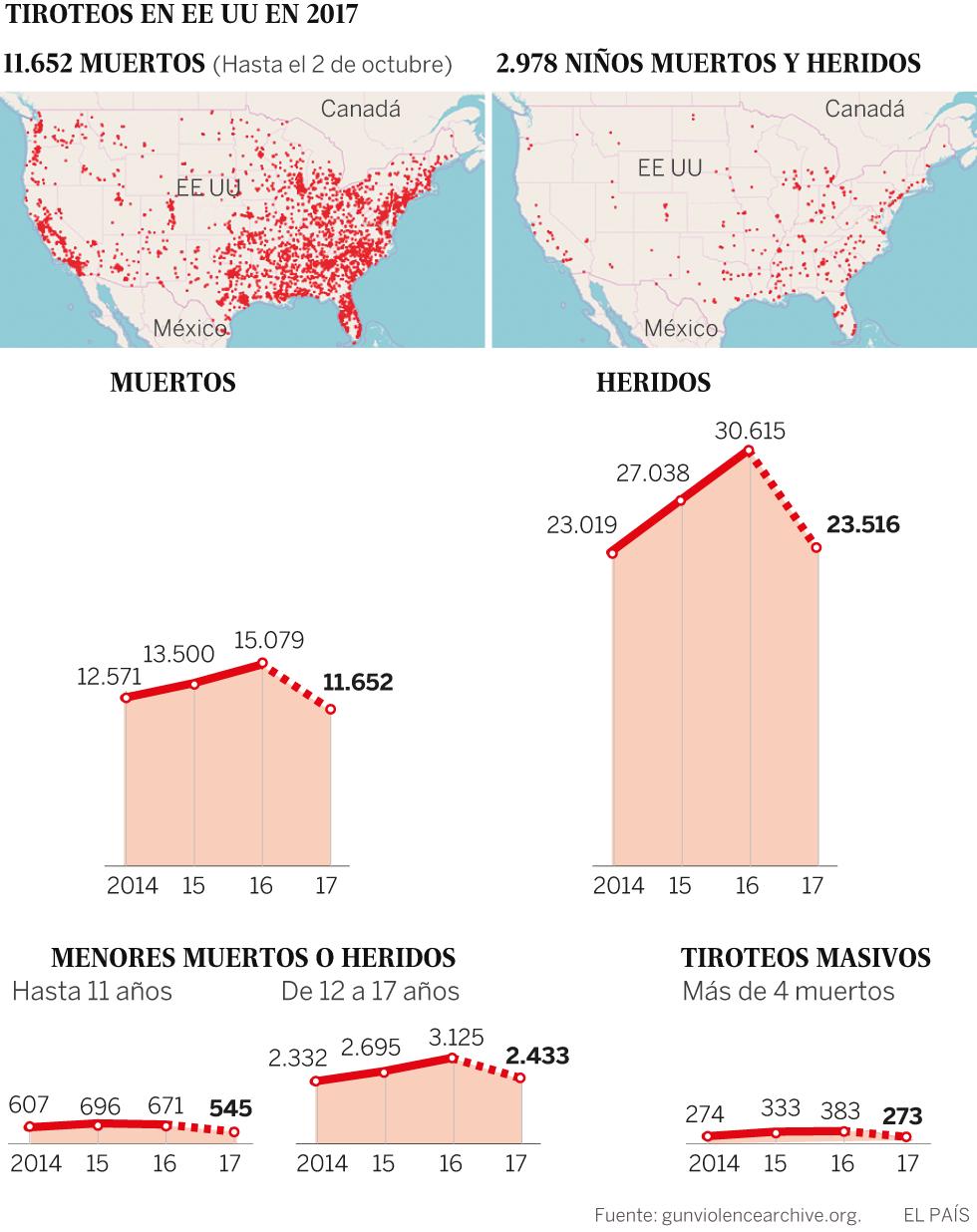 Más de 33.000 muertos al año por armas de fuego en EE UU | Estados ...