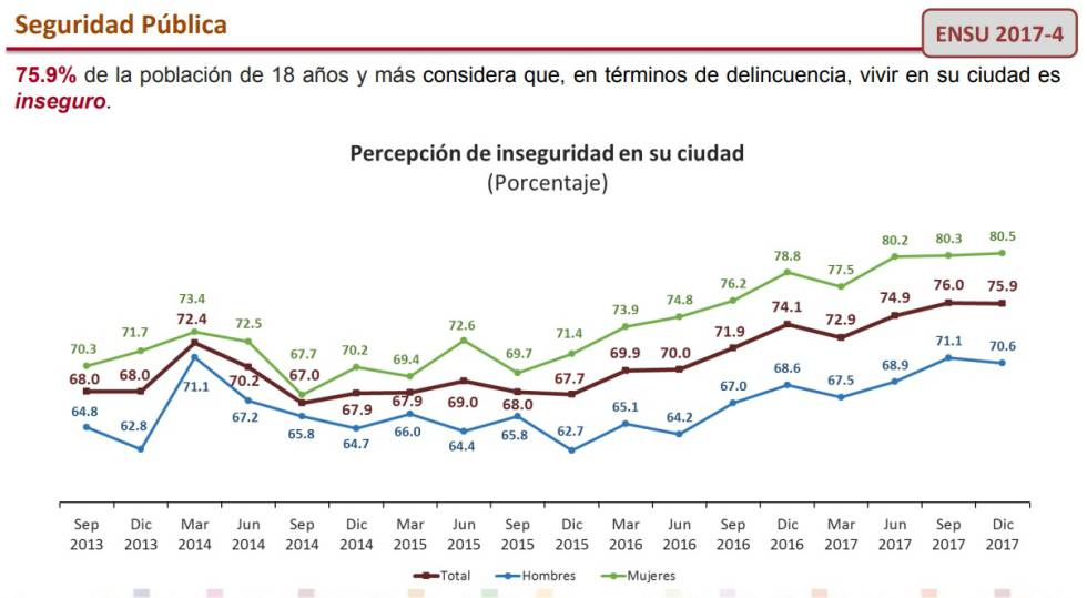 Encuesta Nacional de Seguridad Pública Urbana a diciembre 2017.