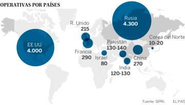 """Estados Unidos planea """"recapitalizar"""" su capacidad nuclear para contrarrestar a Rusia"""