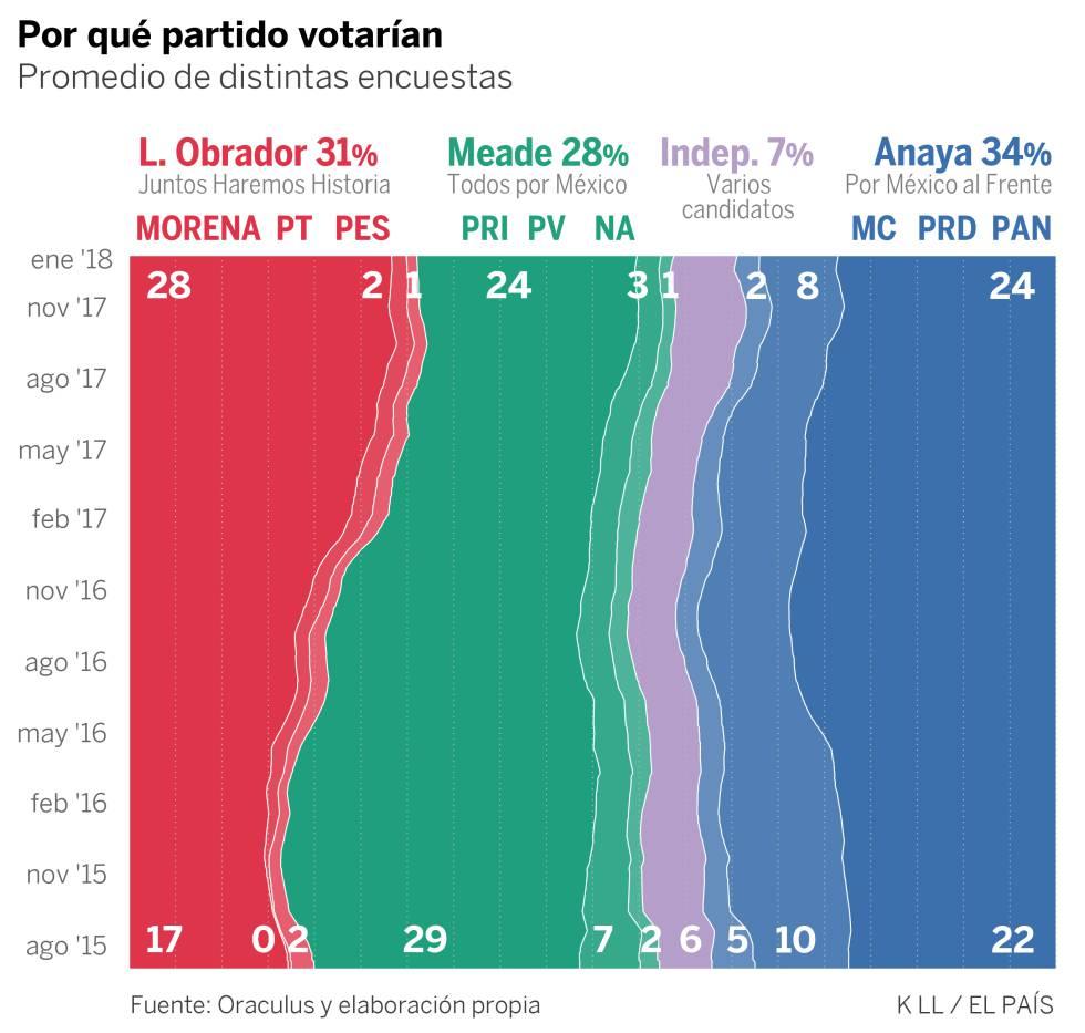 López Obrador lidera la carrera electoral en México en un escenario de gran incertidumbre