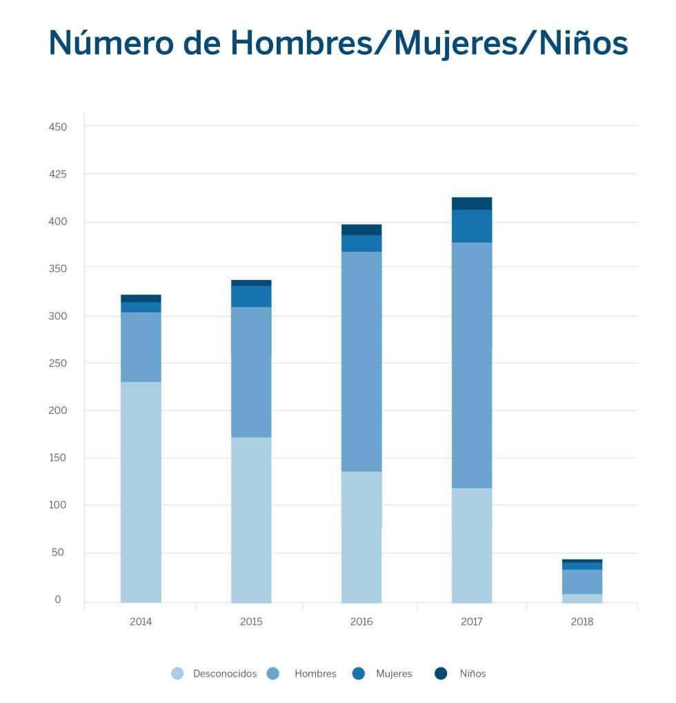 Crecen las muertes en la frontera entre EE UU y México pese al descenso drástico en la llegada de migrantes