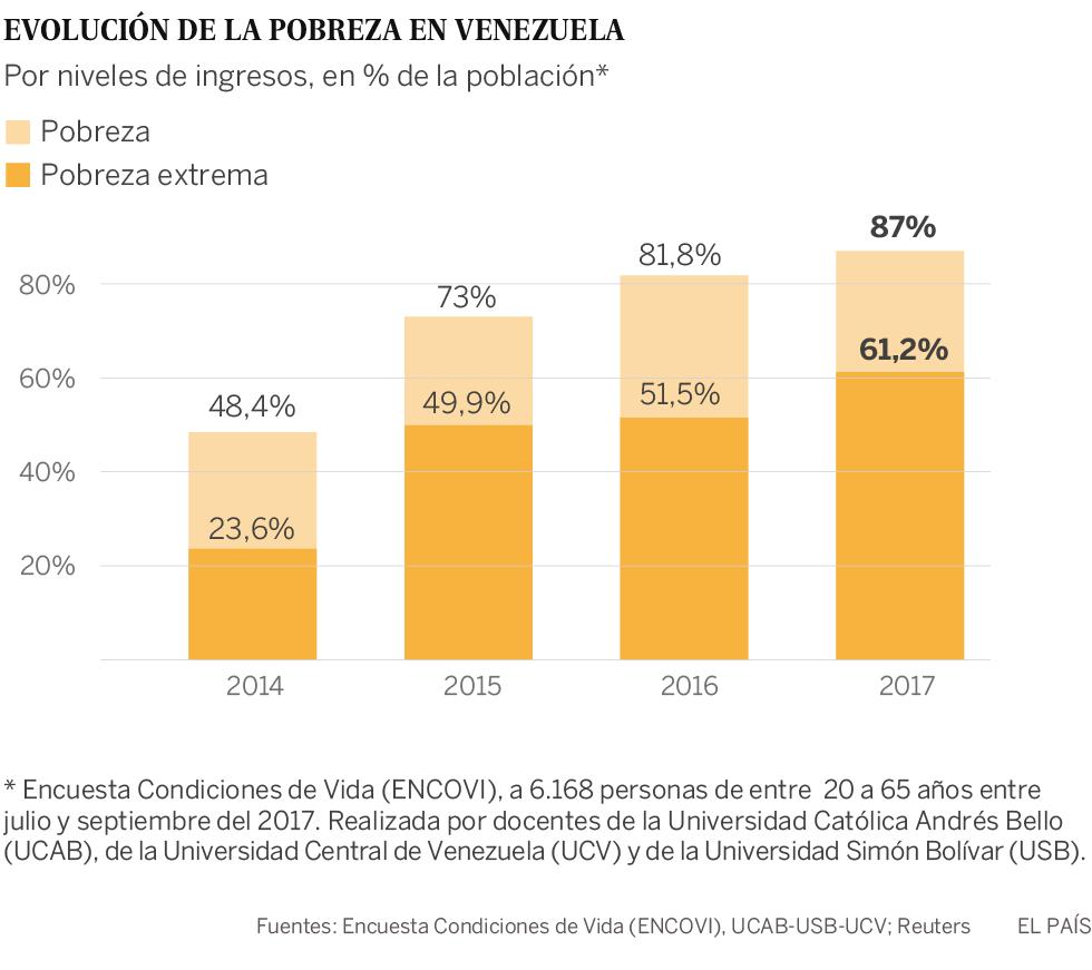 Los venezolanos se acuestan con hambre