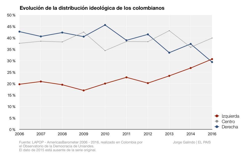 ¿Es Colombia un país de derecha? Quizás lo está dejando de ser