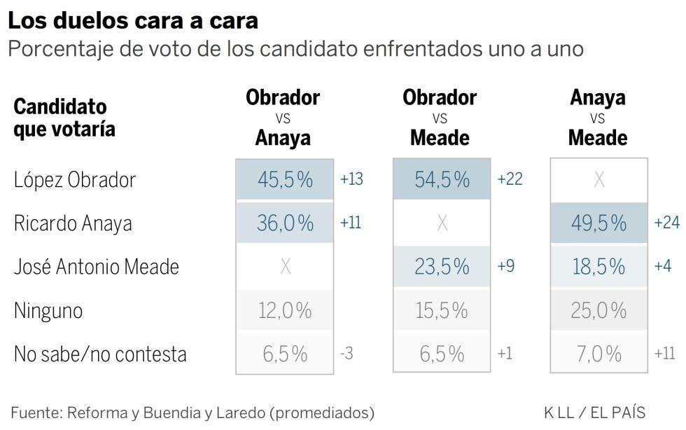 Anaya, el candidato mexicano que menos rechazo genera en las encuestas