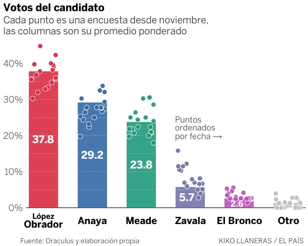 f74a5014 Anaya, el candidato mexicano que menos rechazo genera en las encuestas