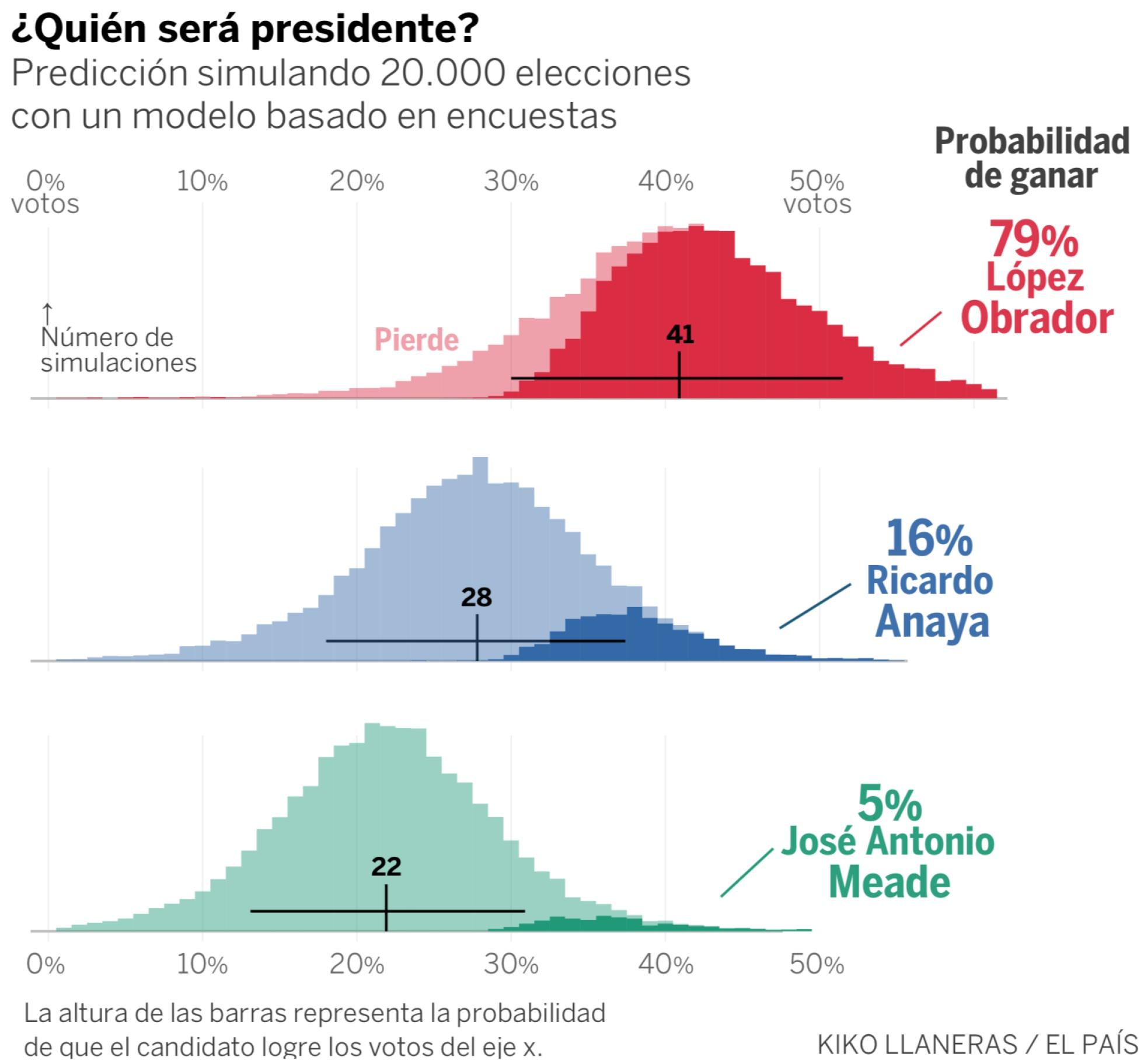 Ejercicio de predicción simulando 20,000 elecciones con un modelo basado en encuestas. El País.