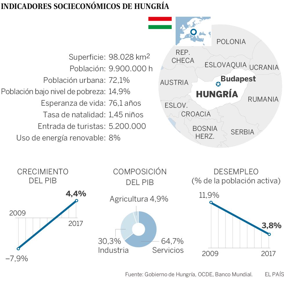 Orbán gana un tercer mandato en las elecciones de Hungría