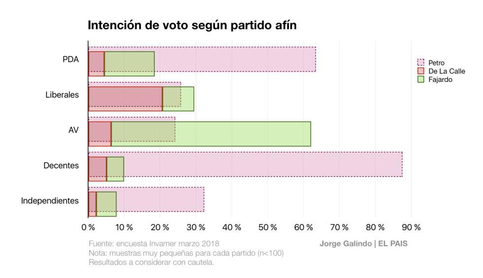 La oposición irreconciliable en Colombia: radiografía de la división Petro-Fajardo