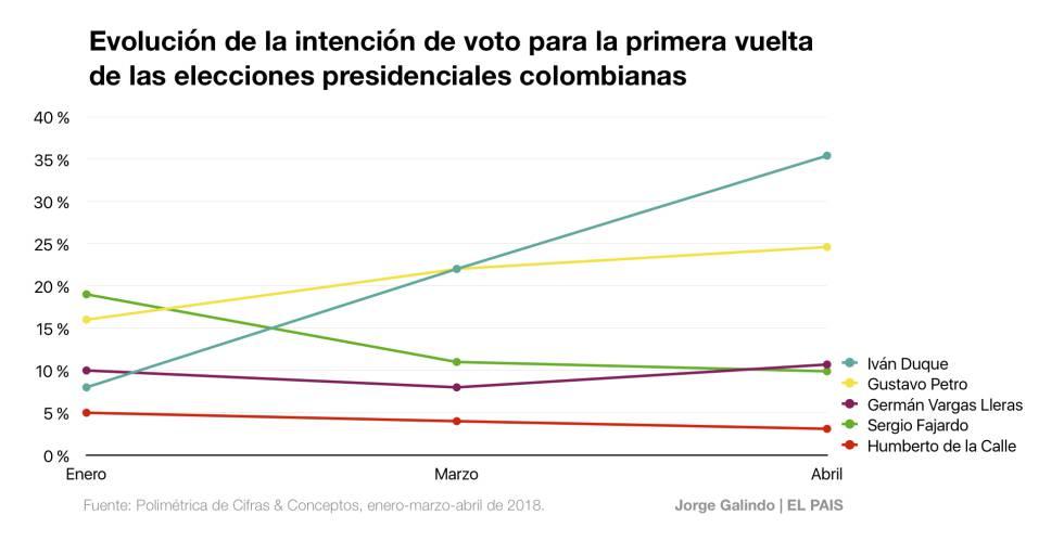 Duque y Petro en cabeza, pero Fajardo sería más competitivo en la segunda vuelta en Colombia