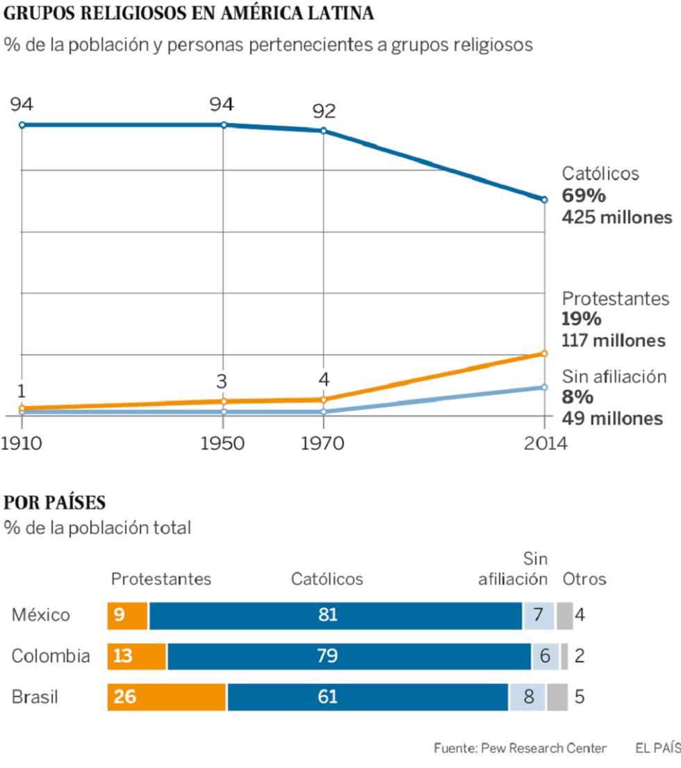 La fe evangélica abraza las urnas en América Latina