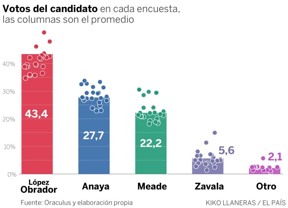 199ed816 López Obrador aumenta su ventaja en las encuestas y tiene un 85% de  probabilidades de