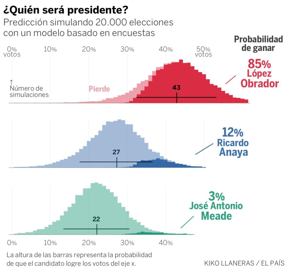 López Obrador aumenta su ventaja en las encuestas y tiene un 85% de probabilidades de ganar
