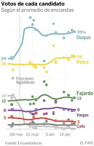 Petro acorta distancias con Duque y añade incertidumbre a la carrera presidencial en Colombia