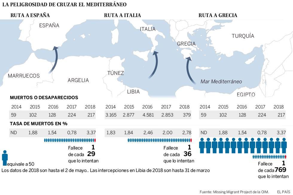 La ruta migratoria a España se convierte en la más letal del mundo