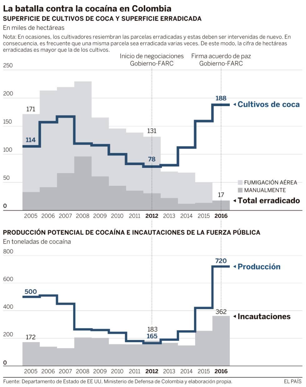 A cocaína retorna à Colômbia