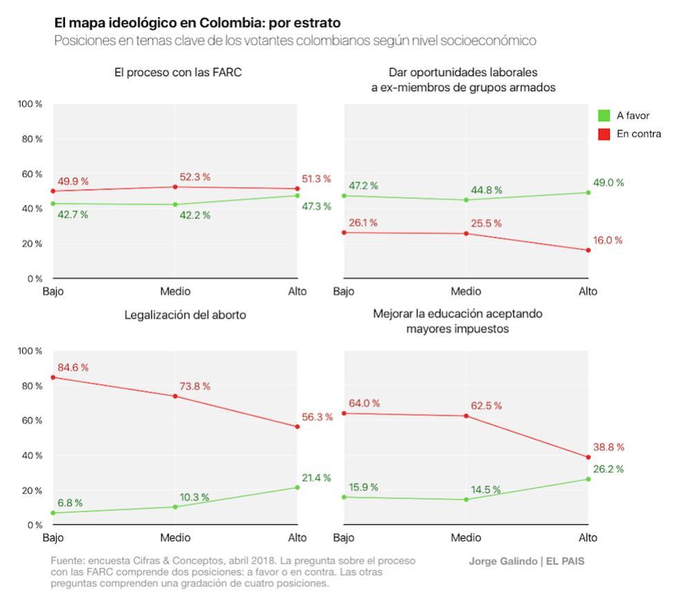 Las ideologías que marcan el voto en Colombia