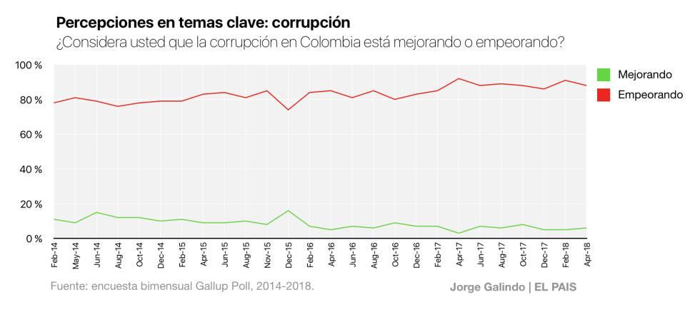 El caleidoscopio electoral colombiano: paz, corrupción y economía