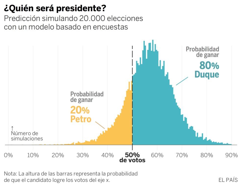 Duque encabeza las encuestas y tiene un 80% de probabilidades de ganar en Colombia