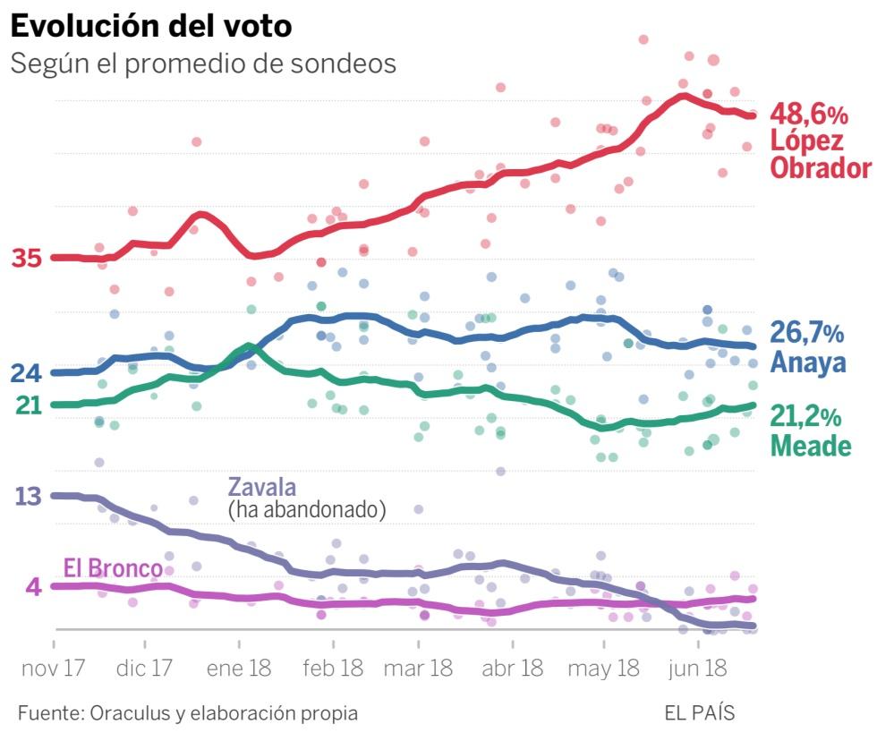 Por qué la victoria de López Obrador es muy probable, según las encuestas