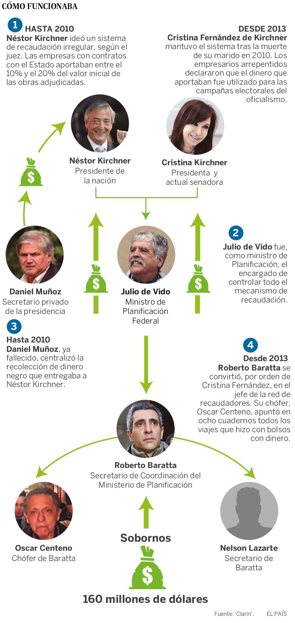 """La """"causa de los cuadernos"""", un viaje al corazón de la corrupción en Argentina"""