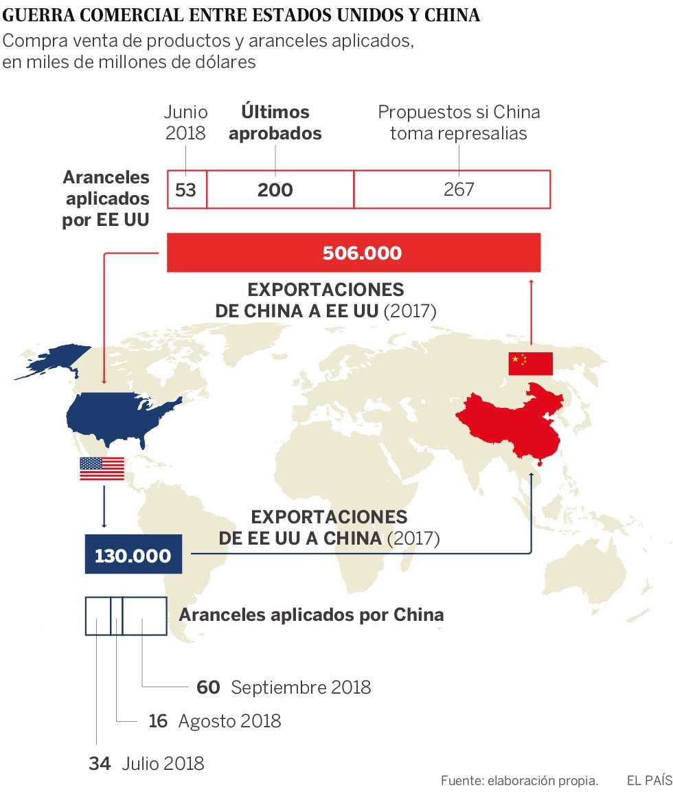 China responde al castigo de EE UU con nuevos aranceles