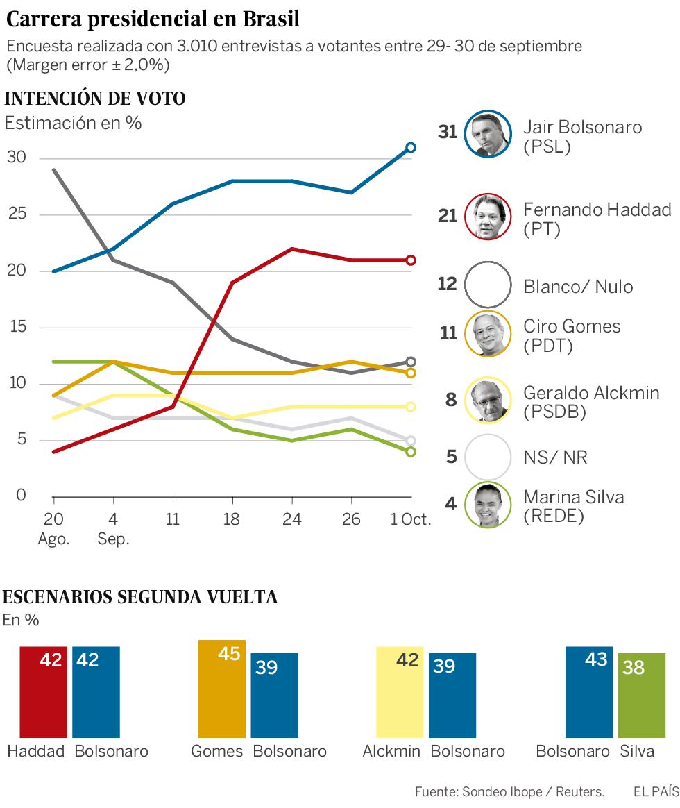 Bolsonaro crece en los sondeos a seis días de las elecciones en Brasil pese a la oleada de protestas