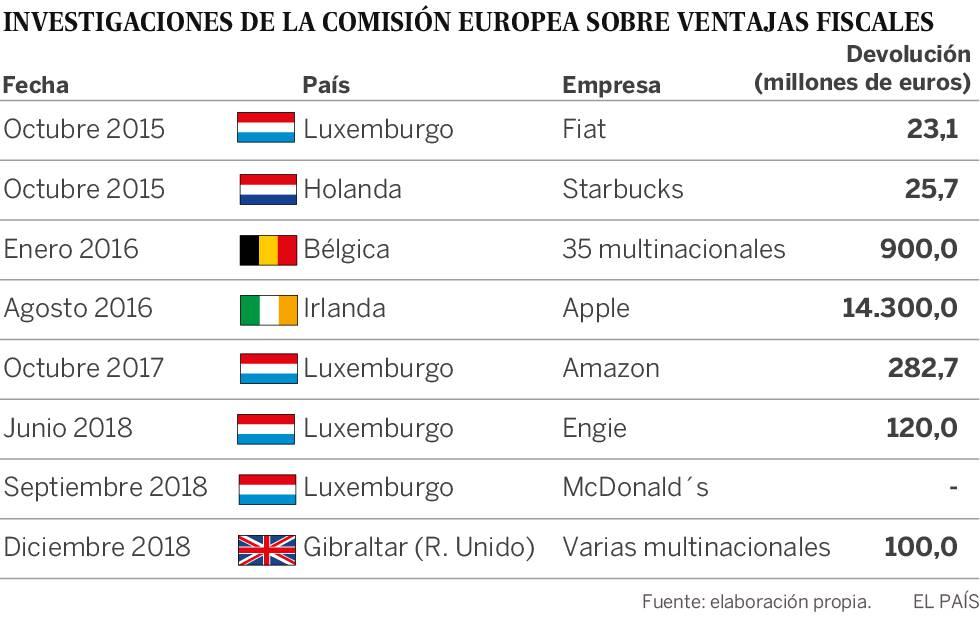 Existen Paraísos Fiscales En El Corazón De La Ue Internacional El País