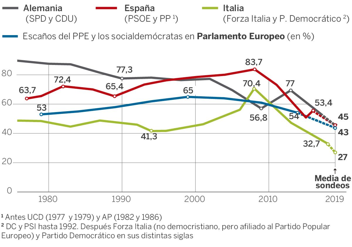 La muerte de la Europa socialdemocristiana