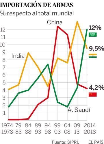 Arabia Saudí se convierte en el primer comprador mundial de armamento