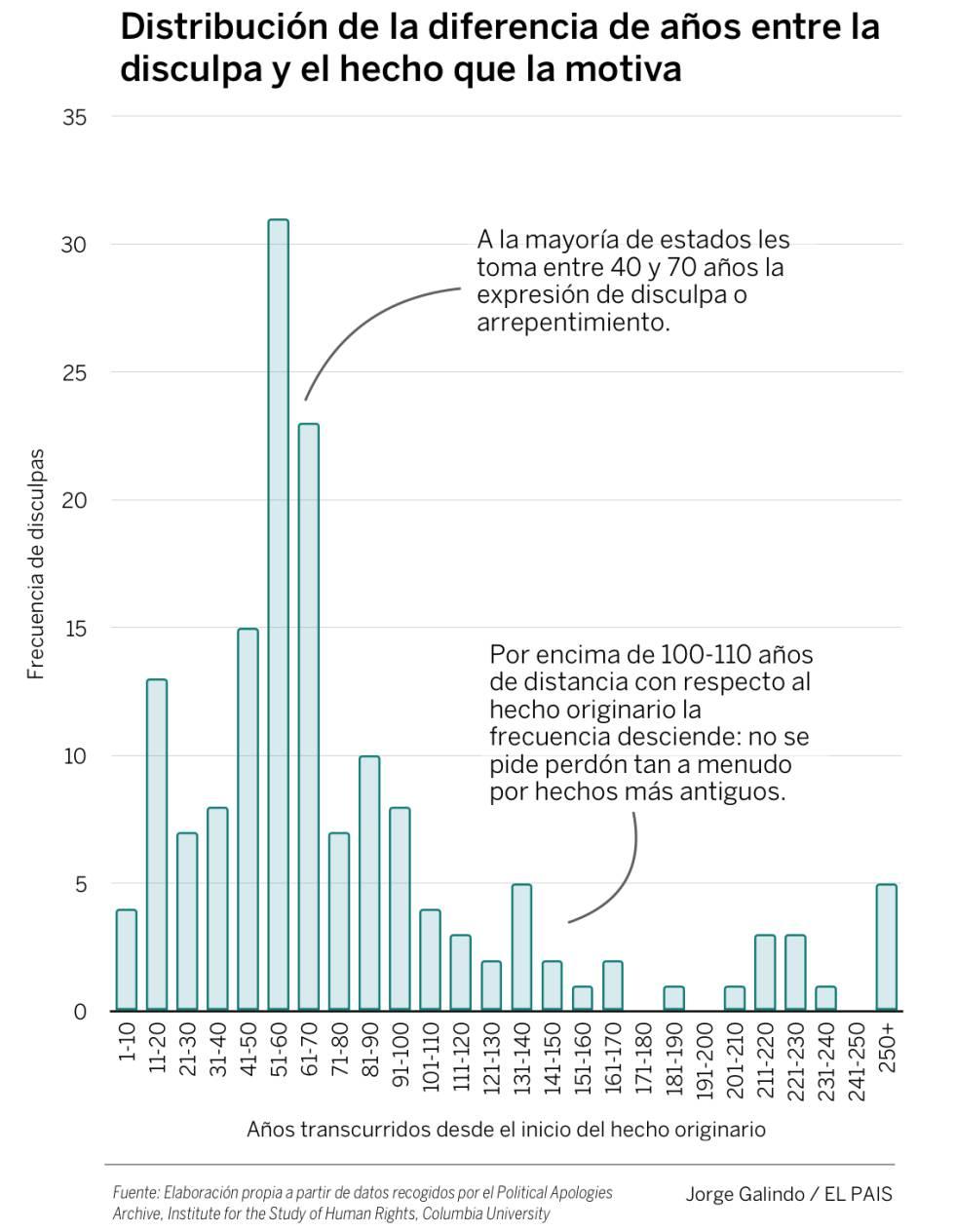 Para qué sirve una disculpa: España, México y el pasado colonial