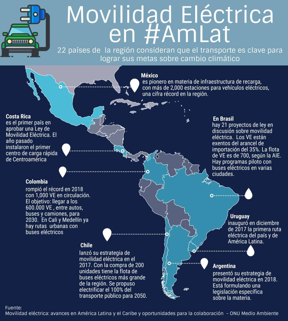 América Latina carga las baterías para el transporte limpio