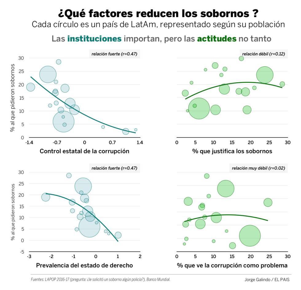 Las raíces económicas de la corrupción en Latinoamérica