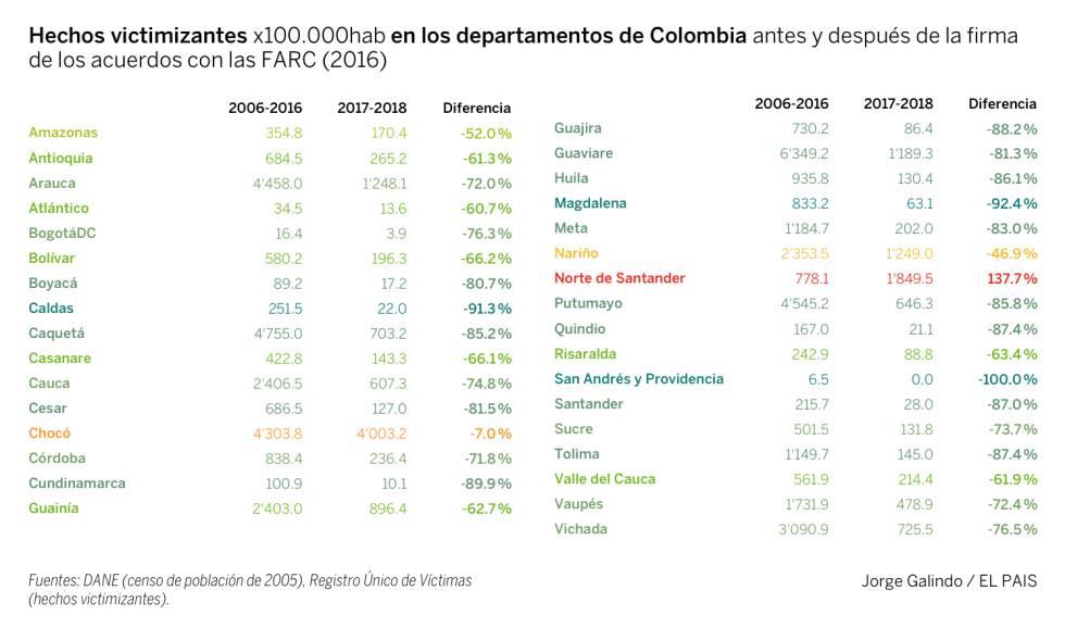 ¿Dónde está el dividendo de la paz de Colombia?