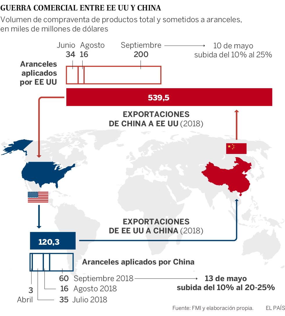 China responde a EE UU con una subida de aranceles sobre bienes valorados en 60.000 millones de dólares