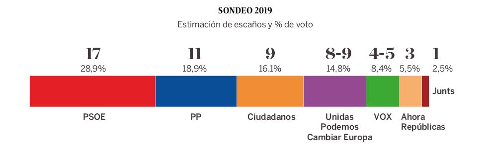 El PSOE desbanca al PP comofuerza más votada en las europeas
