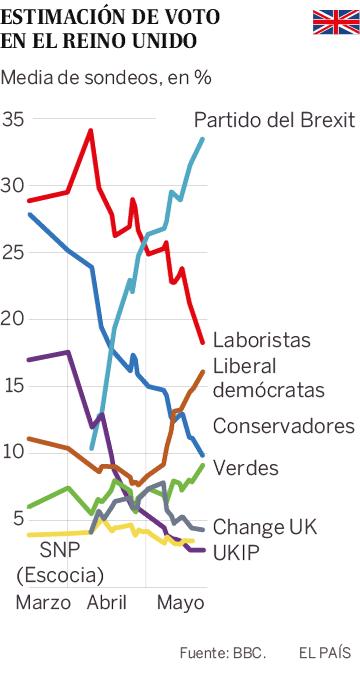 May afronta las elecciones europeas en medio de una creciente revuelta en sus filas